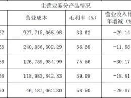 卫健委发文 抗生素市场大地震